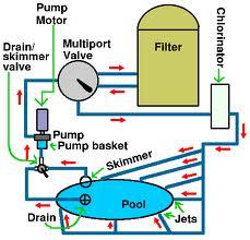 Hệ thống tuần hoàn nước bể bơi