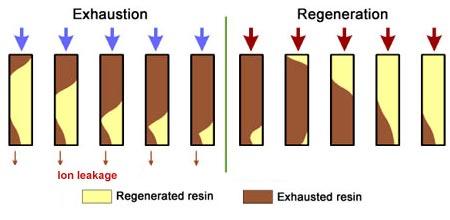 Cách tái sinh cho hạt nhựa trao đổi ion