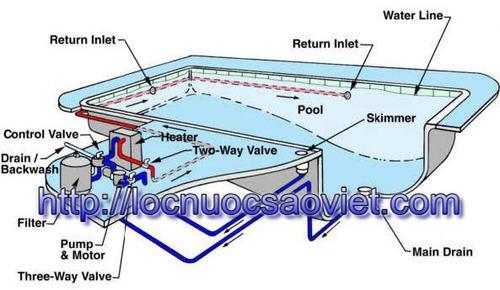 Cách tính khối lượng nước trong bể bơi
