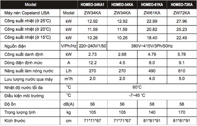 thông số các loại bơm nhiệt